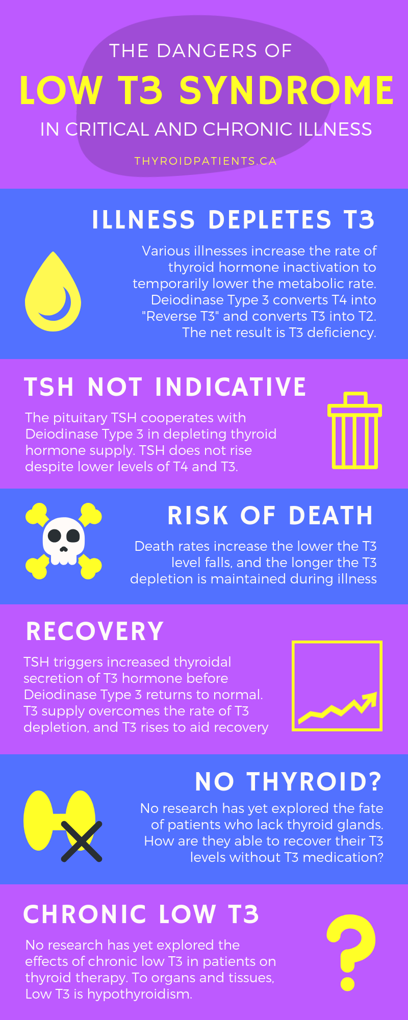 Infographic The Dangers Of Low T3 Syndrome Thyroid Patients Canada